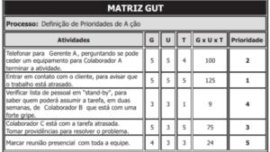 Exemplo prático de como utilizar a Matriz GUT