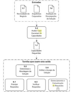 Diagrama de Entradas e Saídas para avaliar gaps